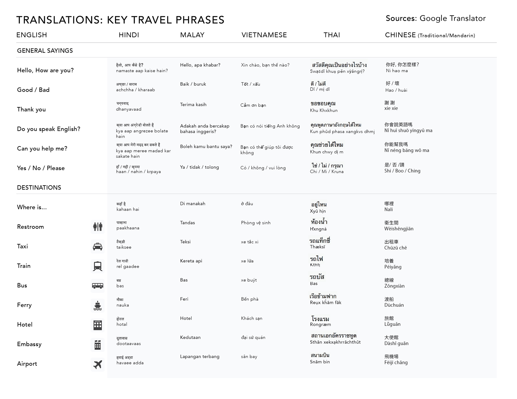 Travel translations, key phrases for Asia, page 1