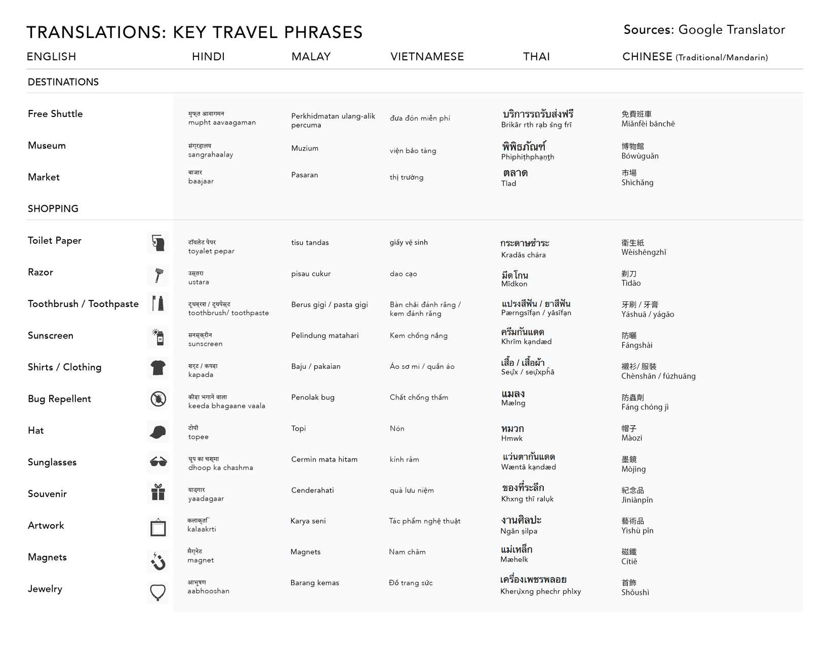 Travel translations, key phrases for Asia, page 2