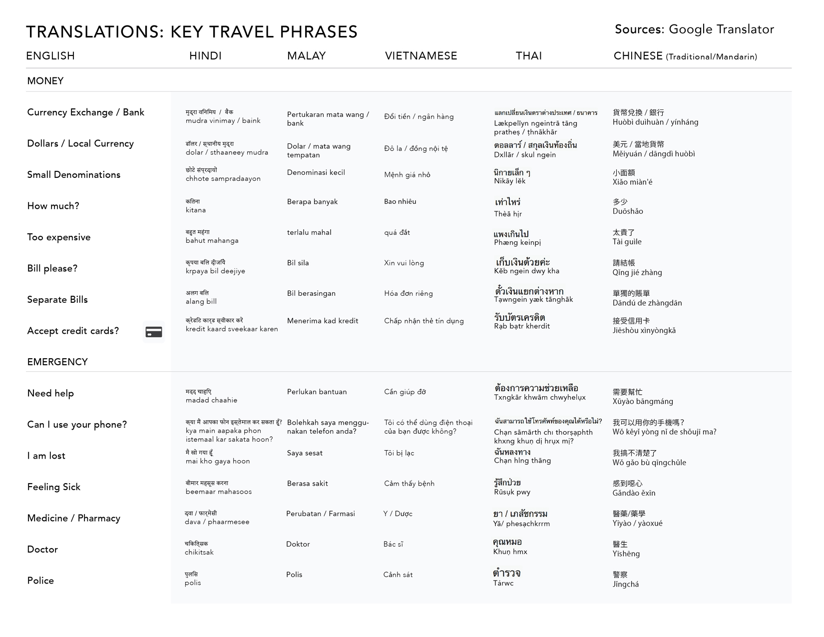 Travel translations, key phrases for Asia, page 4